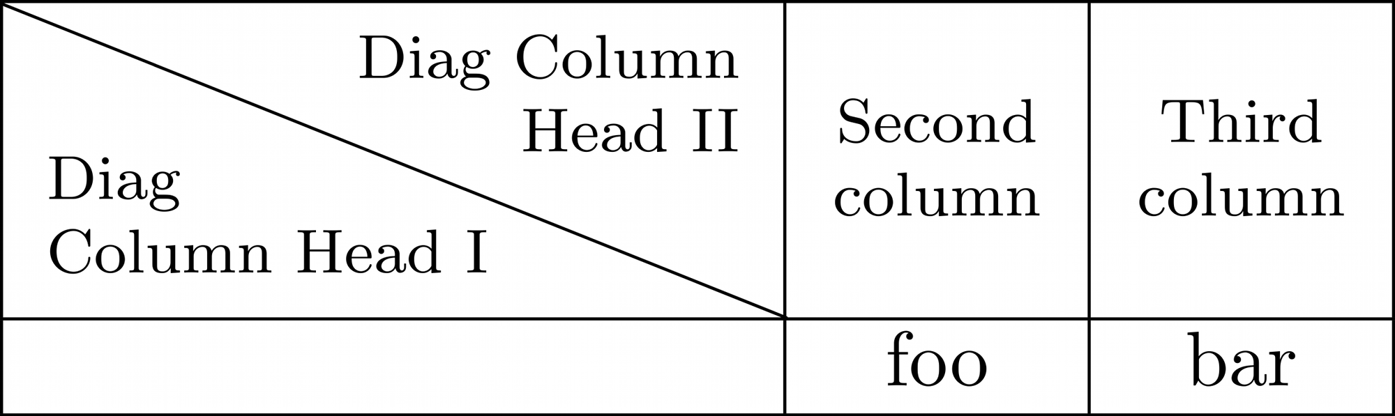 a table with first cell containing column and header information, separated by a diagonal line